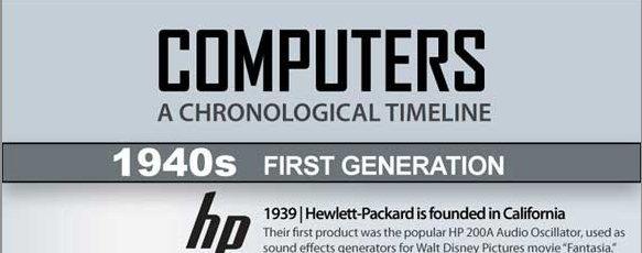 Infographie : L'histoire de l'ordinateur