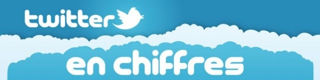 Infographie : Twitter en chiffres