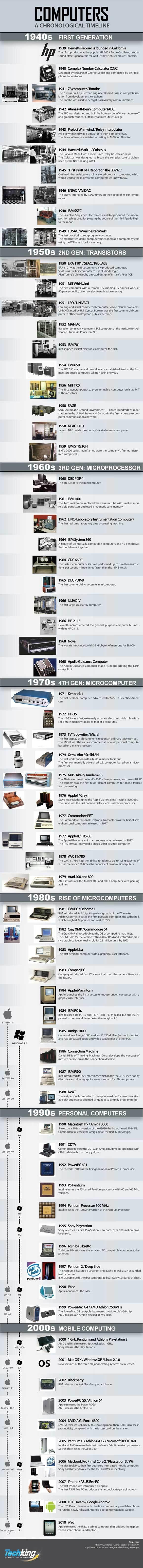 Infographie : l'histoire des ordinateurs de 1939 à 2010