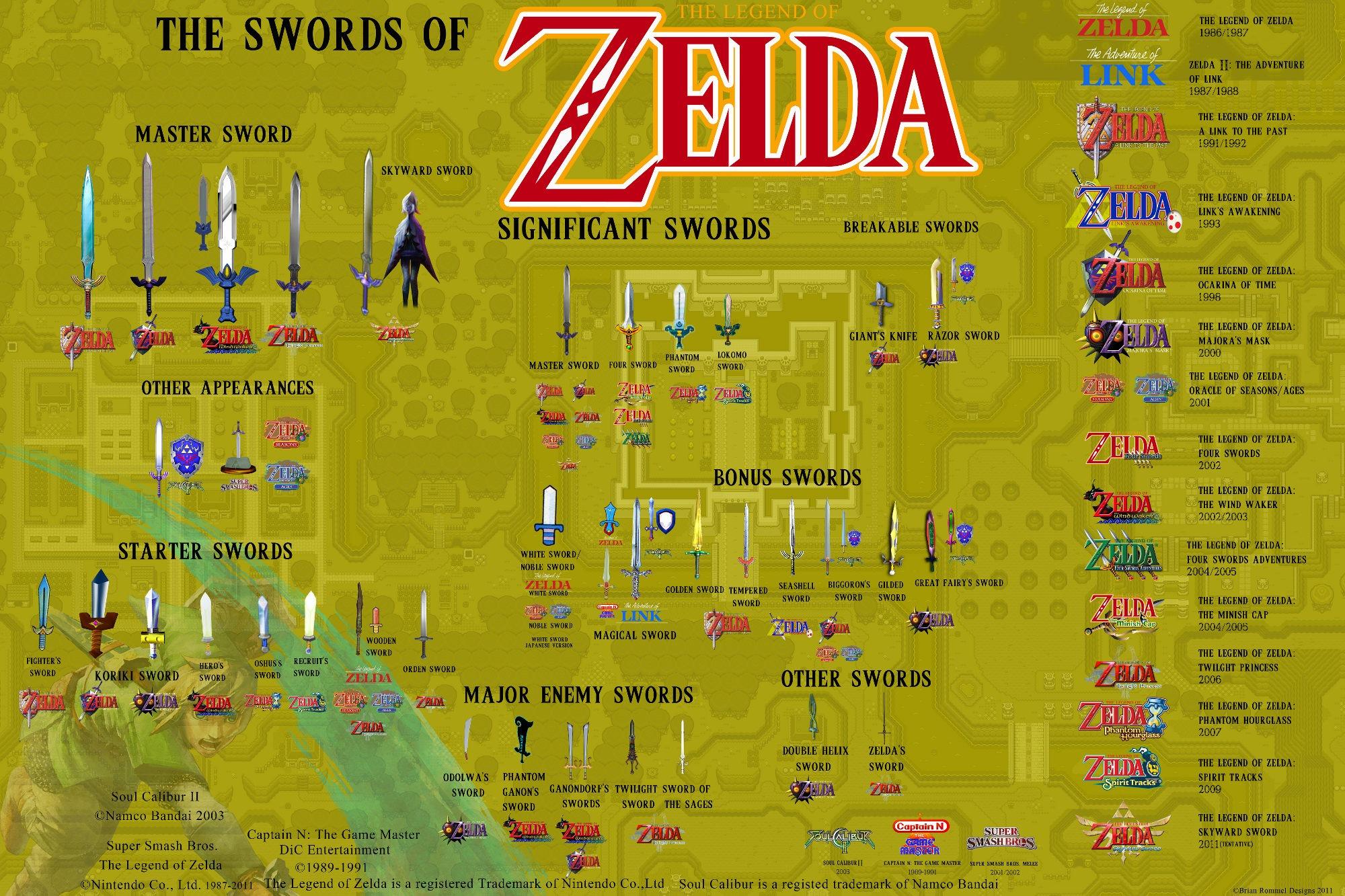 Infographie les épées de Zelda