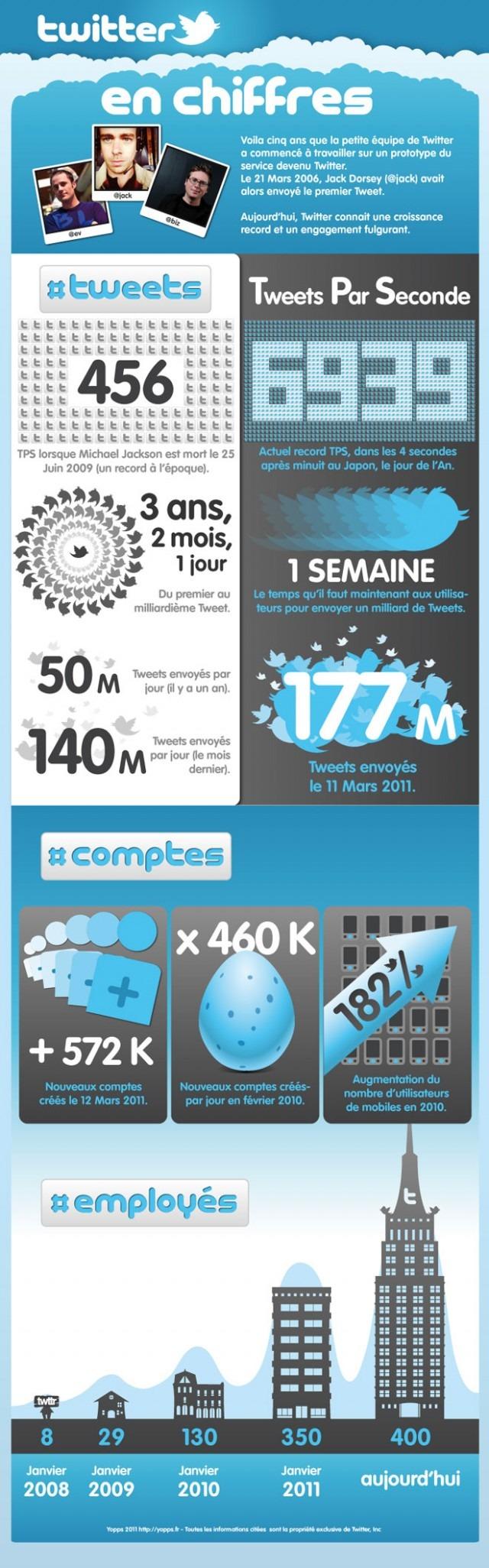 Infographie : Twitter a 5 ans et voici quelques chiffres