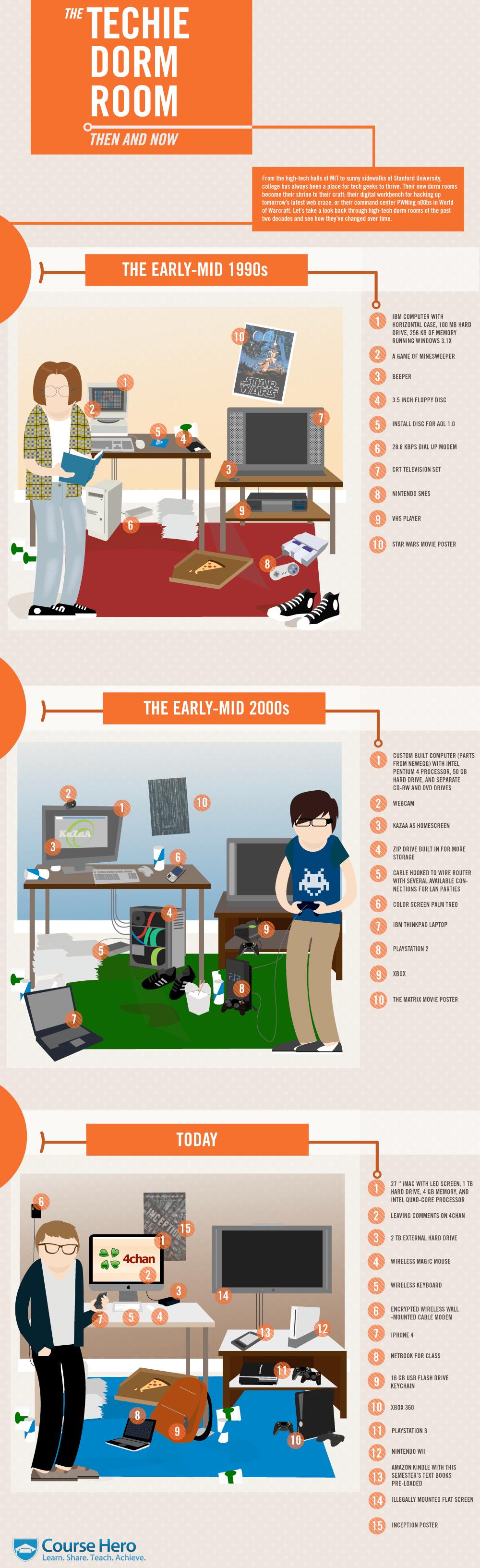 Infographie : L'évolution de la chambre d'un geek