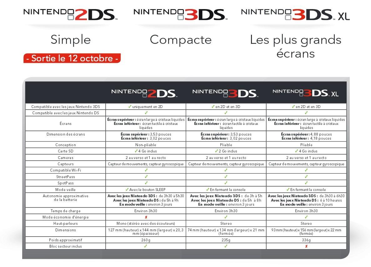 comparaison-2DS-3DS-3DSXL